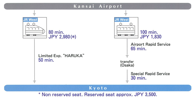 Access map from Airport